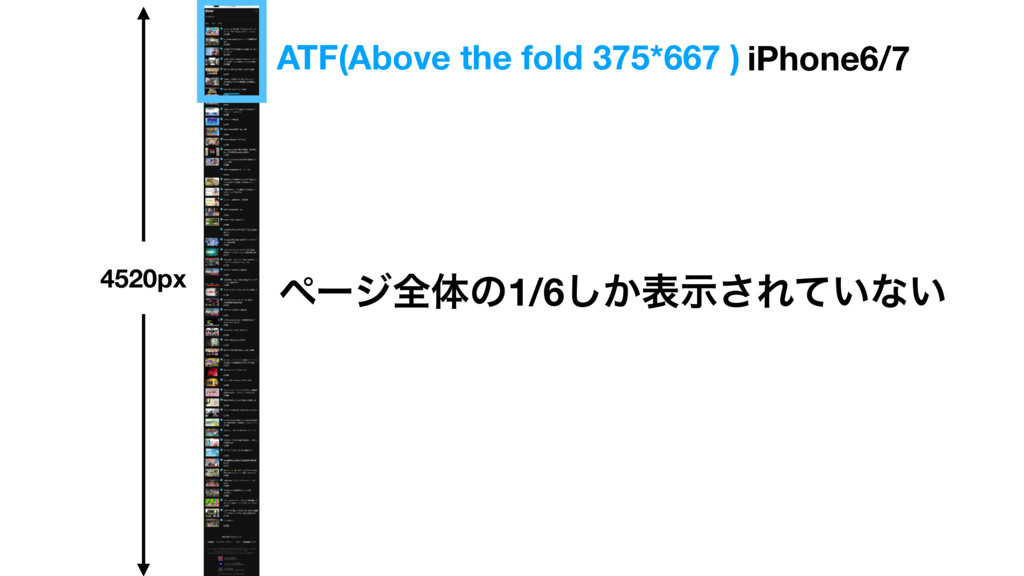 ATF(Above the fold 375*667 ) ϖʔδશମͷ1/6͔͠දࣔ͞Ε͍ͯͳ...