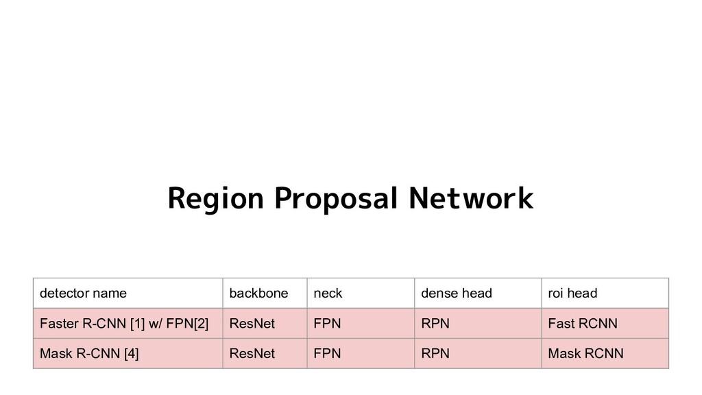 Region Proposal Network detector name backbone ...