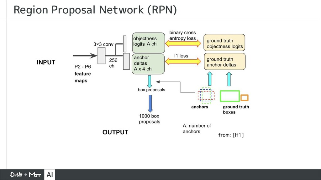 Region Proposal Network (RPN) INPUT OUTPUT from...