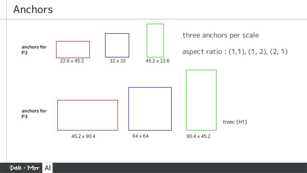 Anchors three anchors per scale aspect ratio : ...