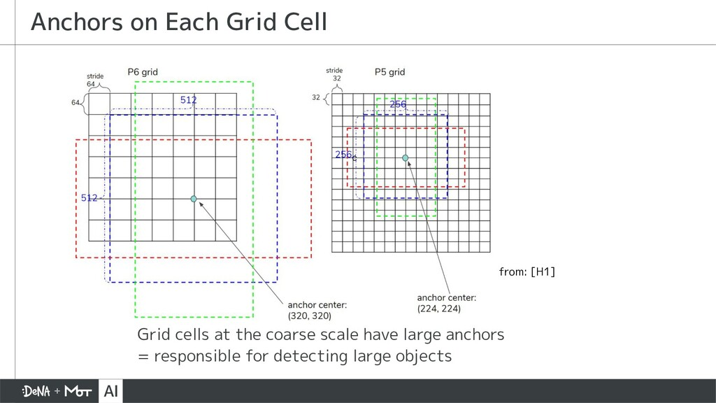 Grid cells at the coarse scale have large ancho...