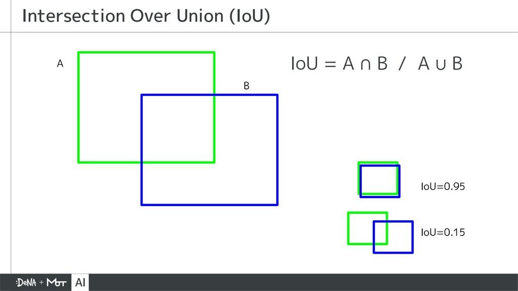 IoU = A ∩ B / A ∪ B Intersection Over Union (Io...