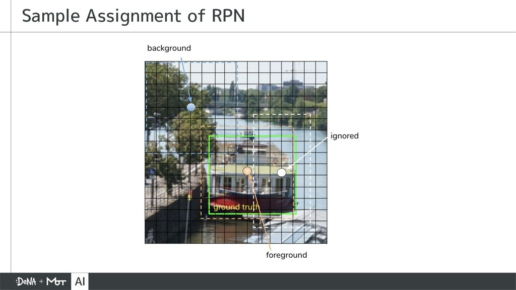 Sample Assignment of RPN