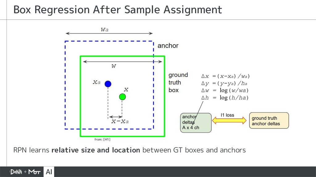 RPN learns relative size and location between G...