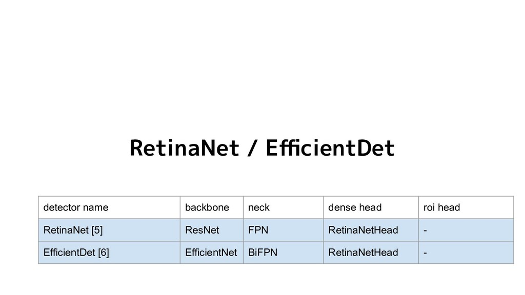 RetinaNet / EfficientDet detector name backbone n...