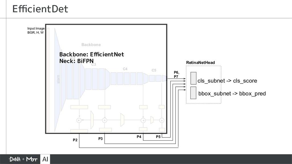 EfficientDet stem C2 C3 C4 C5 Input Image BGR, H,...