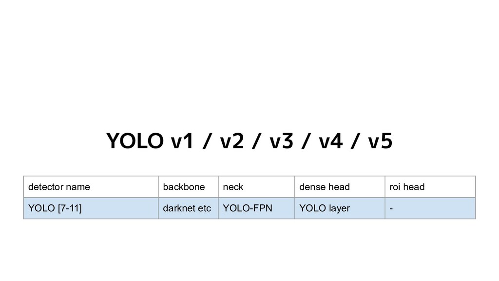 YOLO v1 / v2 / v3 / v4 / v5 detector name backb...