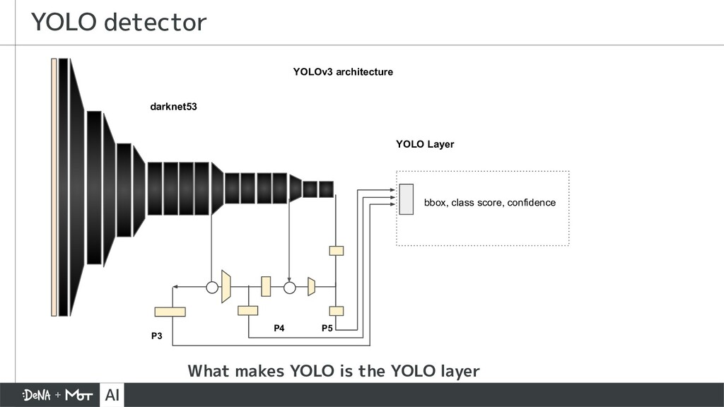 What makes YOLO is the YOLO layer YOLO detector...