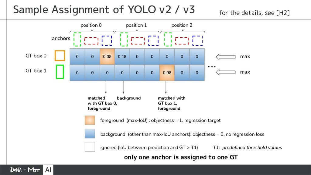 Sample Assignment of YOLO v2 / v3 0 0 0.38 0.18...
