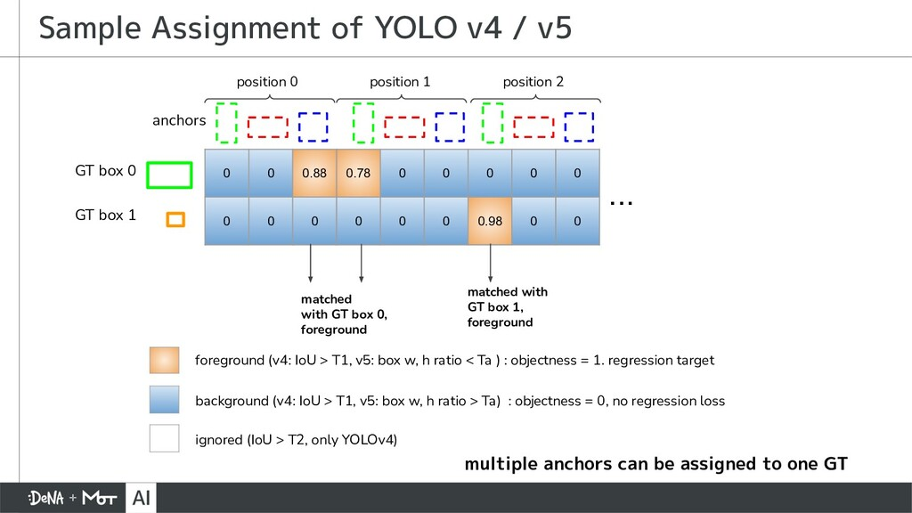 Sample Assignment of YOLO v4 / v5 0 0 0.88 0.78...