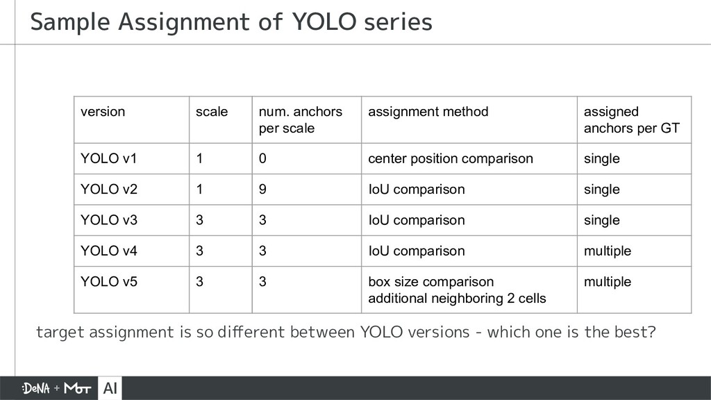 target assignment is so different between YOLO v...
