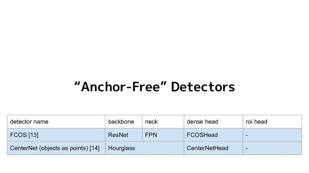 """""""Anchor-Free"""" Detectors detector name backbone ..."""
