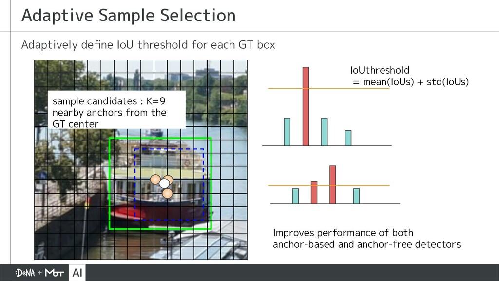 Adaptive Sample Selection Adaptively define IoU ...