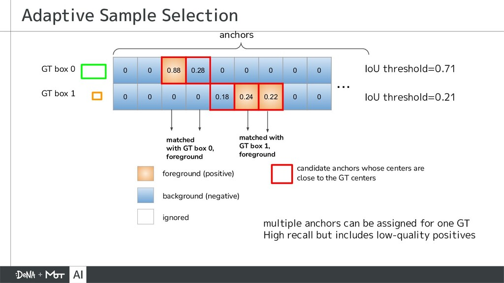 Adaptive Sample Selection 0 0 0.88 0.28 0 0 0 0...