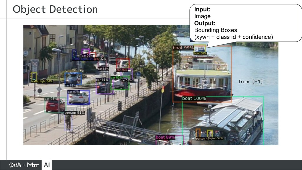 Object Detection Input: Image Output: Bounding ...