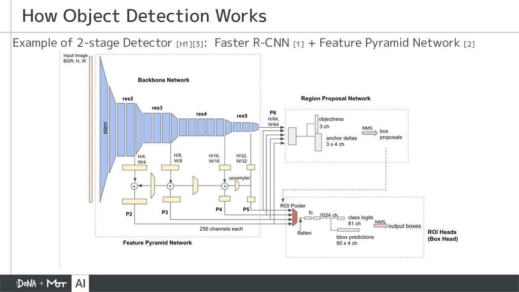 Example of 2-stage Detector [H1][3] : Faster R-...