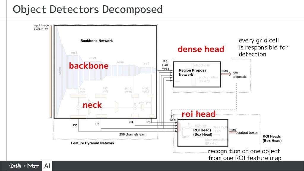 Object Detectors Decomposed backbone dense head...