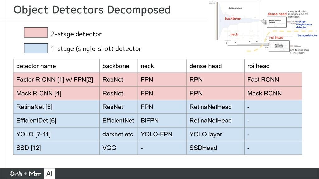 Object Detectors Decomposed detector name backb...