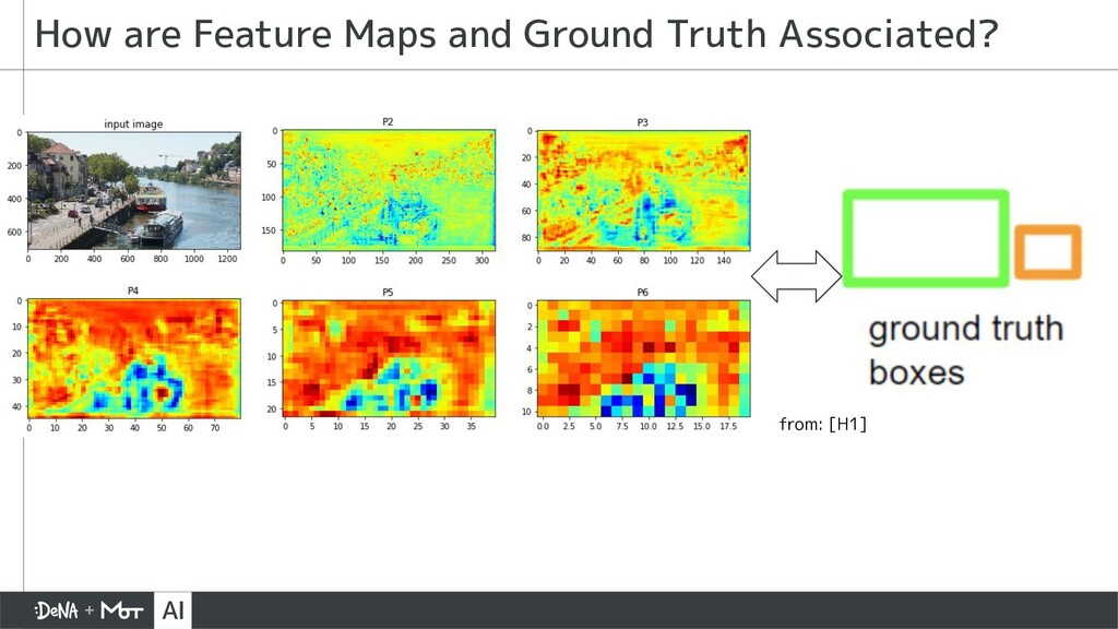 How are Feature Maps and Ground Truth Associate...