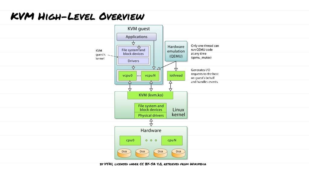 KVM High-Level Overview by V4711, licensed unde...