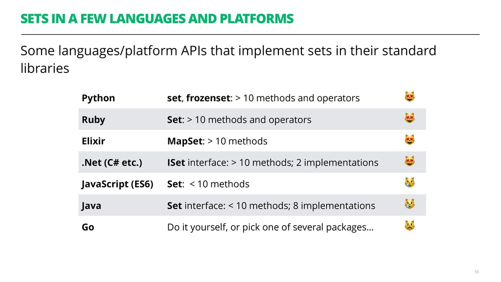 SETS IN A FEW LANGUAGES AND PLATFORMS Some lang...