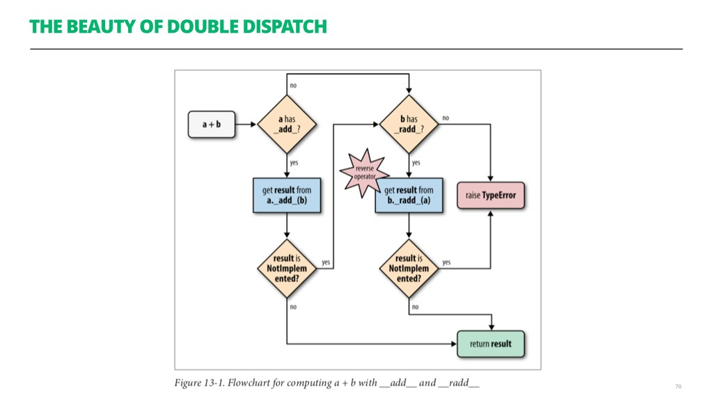 THE BEAUTY OF DOUBLE DISPATCH 70