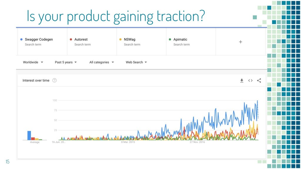 Is your product gaining traction? 15