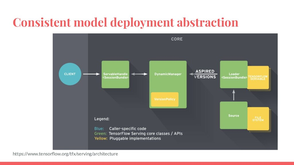 Consistent model deployment abstraction https:/...
