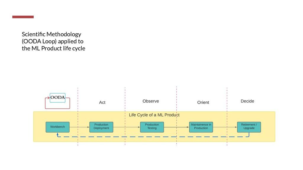 Scientific Methodology (OODA Loop) applied to th...