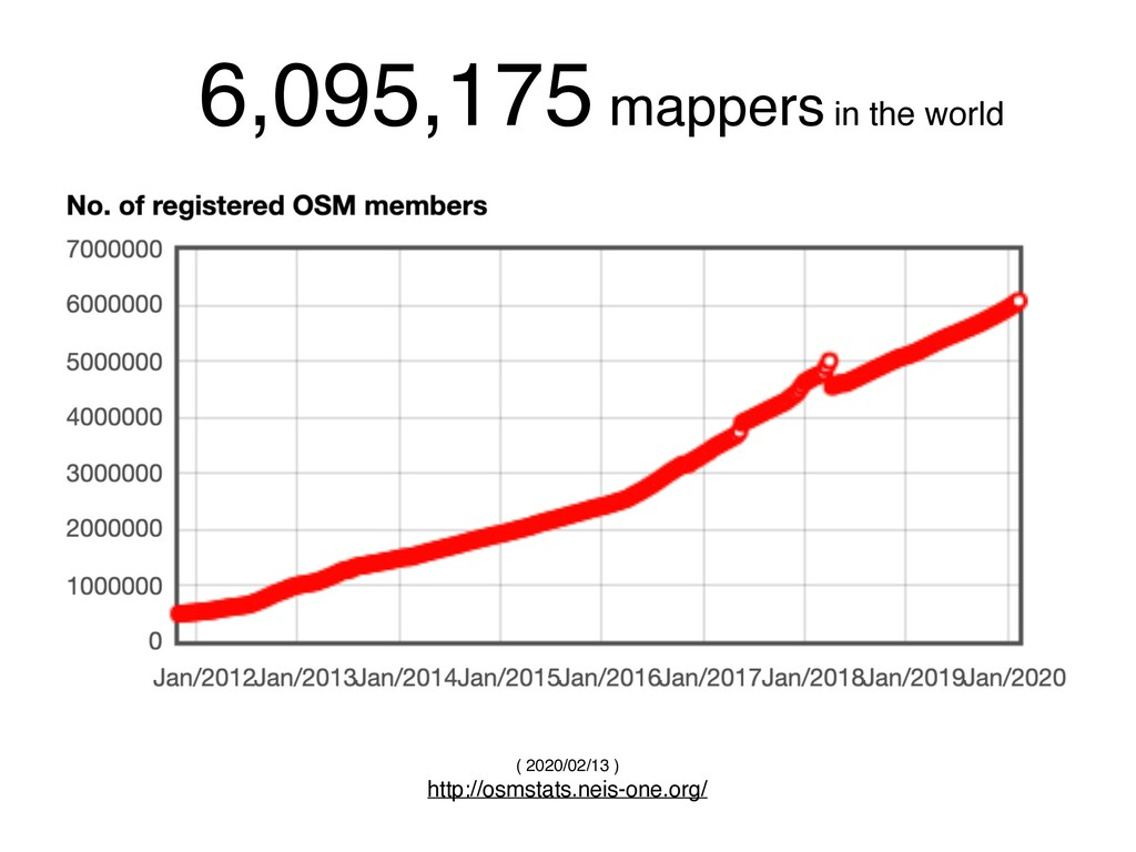 6,095,175 mappers in the world ( 2020/02/13 ) h...