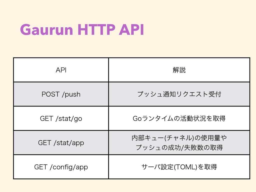 """Gaurun HTTP API """"1* ղઆ 1045QVTI ϓογϡ௨ϦΫΤετड..."""