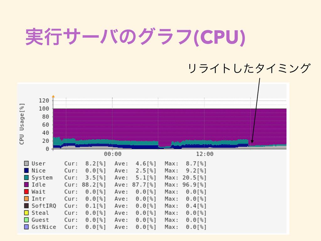 ࣮ߦαʔόͷάϥϑ(CPU) ϦϥΠτͨ͠λΠϛϯά