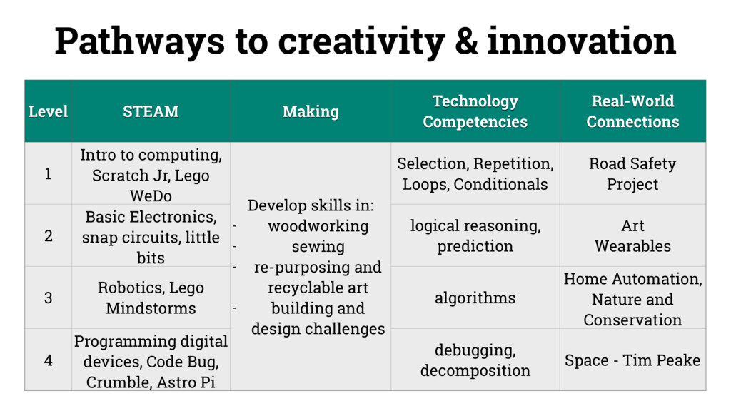 Pathways to creativity & innovation Level STEAM...