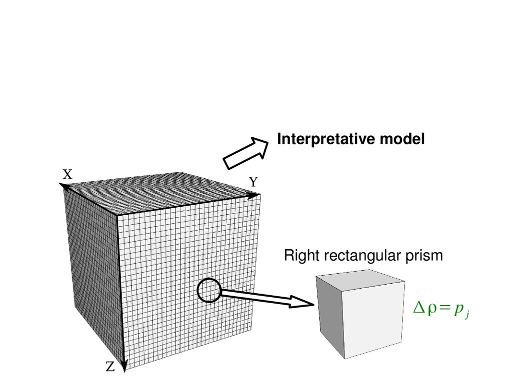 Interpretative model Right rectangular prism Δρ...