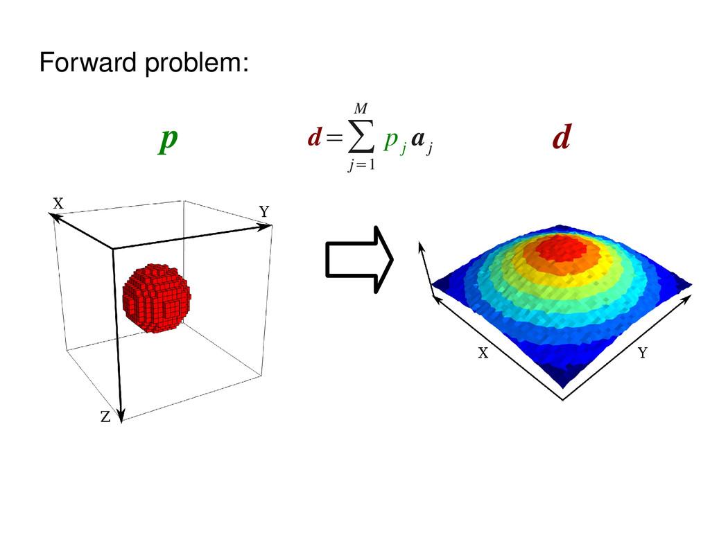 Forward problem: p d d=∑ j=1 M p j a j