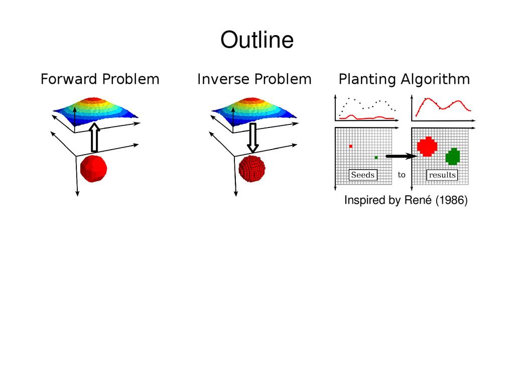 Inverse Problem Planting Algorithm Forward Prob...