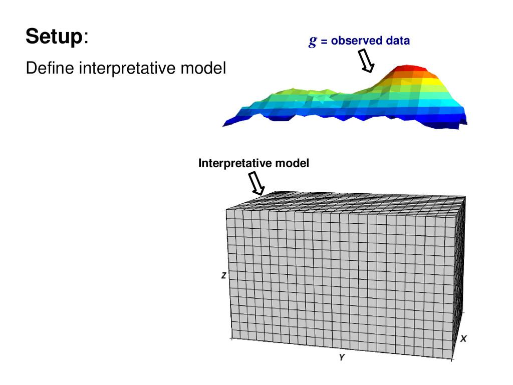 Setup: Define interpretative model Interpretati...