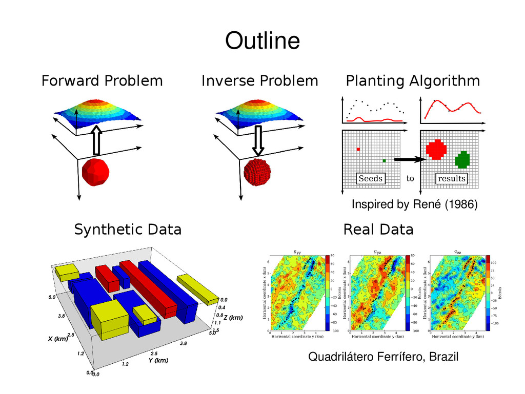Inverse Problem Planting Algorithm Synthetic Da...