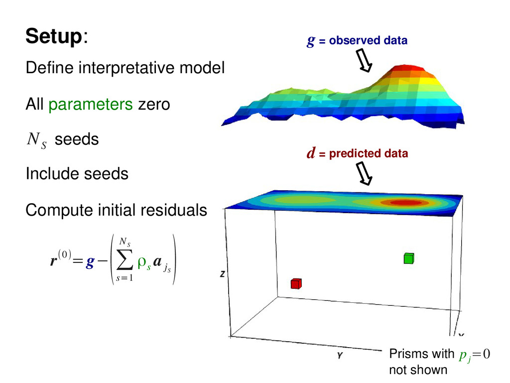 Setup: seeds N S Define interpretative model Al...