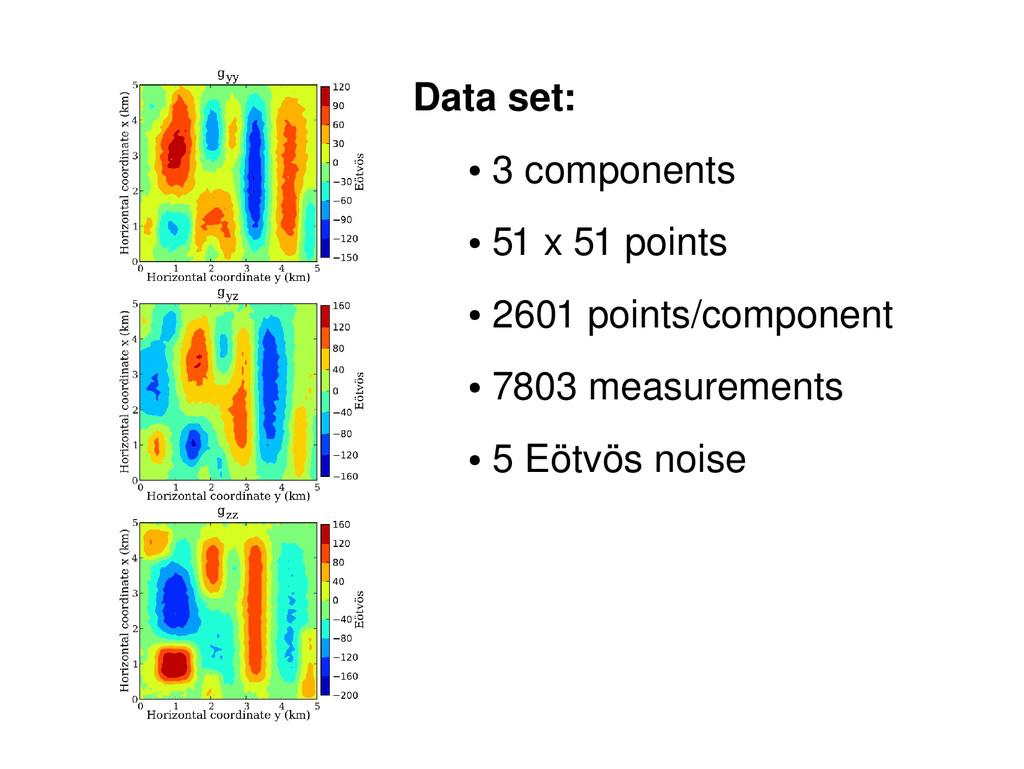 Data set: ● 3 components ● 51 x 51 points ● 260...