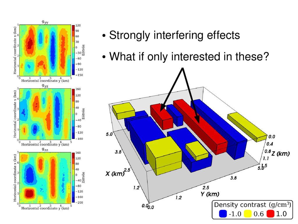 ● Strongly interfering effects ● What if only i...