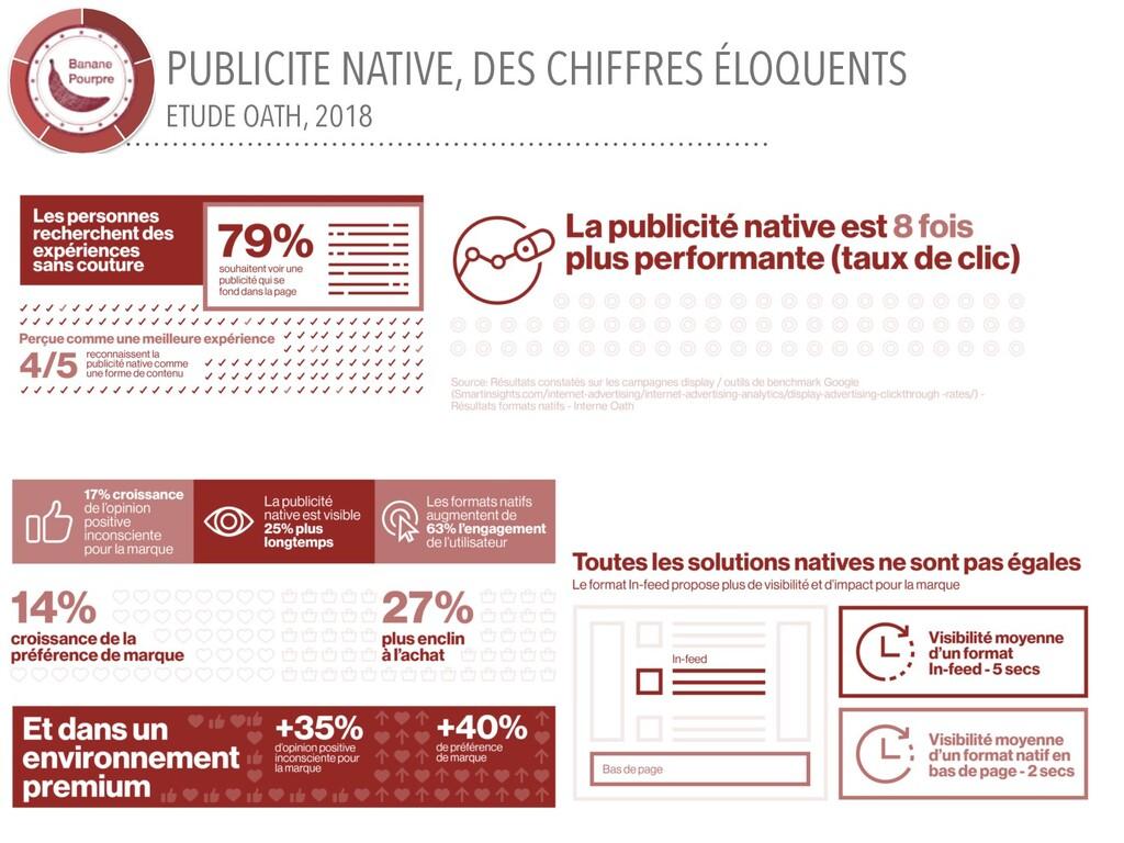 PUBLICITE NATIVE, DES CHIFFRES ÉLOQUENTS ETUDE ...