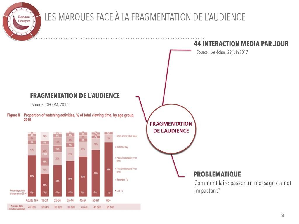 LES MARQUES FACE À LA FRAGMENTATION DE L'AUDIEN...