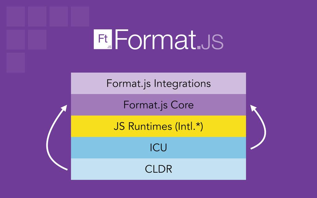 CLDR ICU JS Runtimes (Intl.*) Format.js Core Fo...