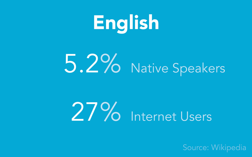 English 5.2% 27% Native Speakers Internet Users...