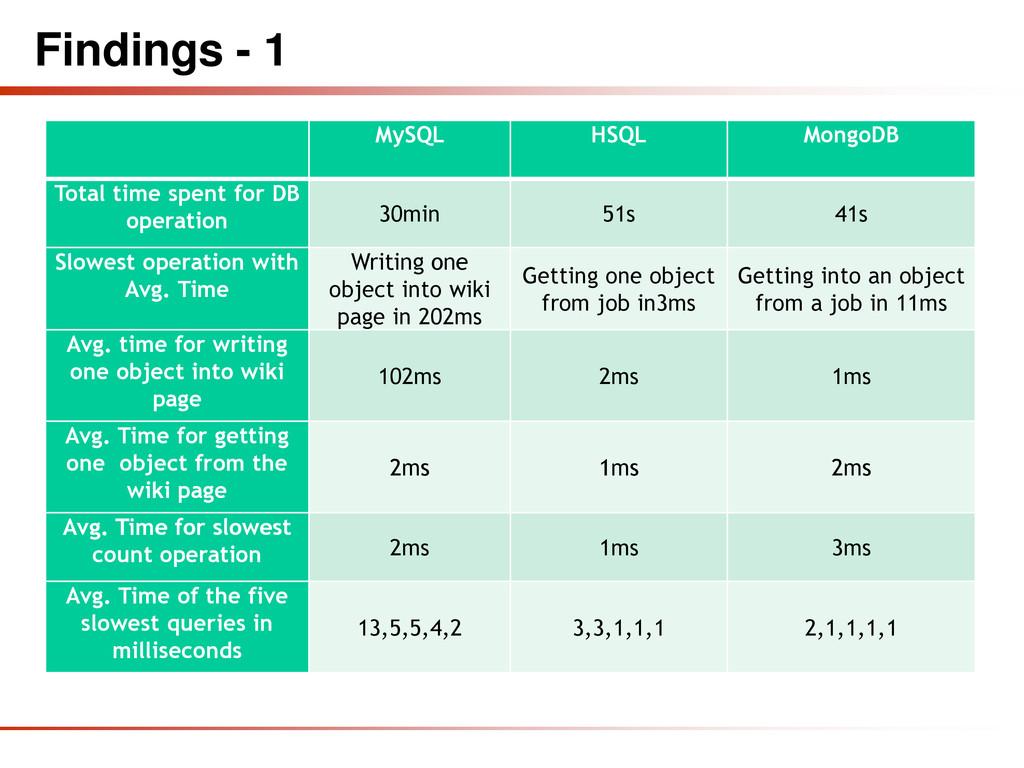Findings - 1 MySQL HSQL MongoDB Total time spen...