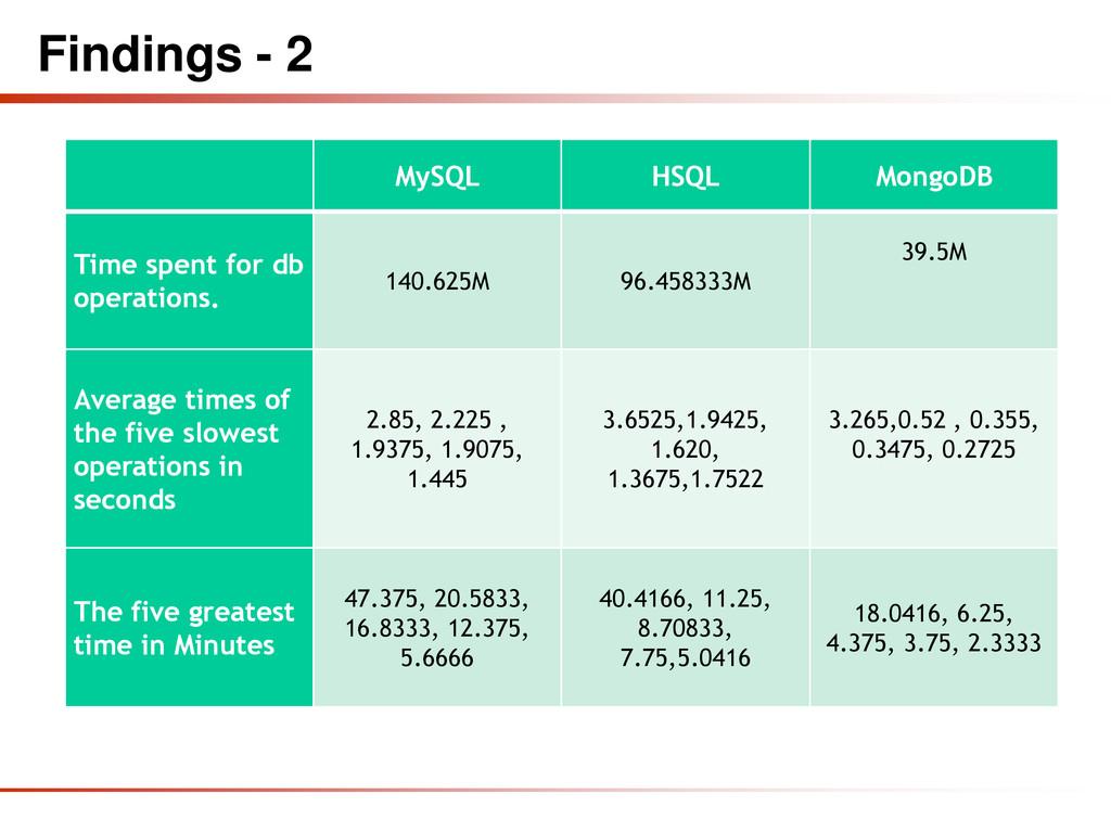 Findings - 2 MySQL HSQL MongoDB Time spent for ...