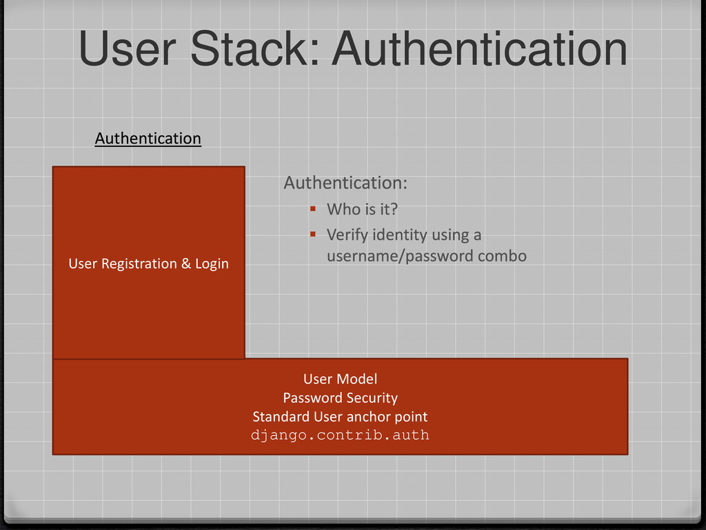 User Stack: Authentication User Model Password ...