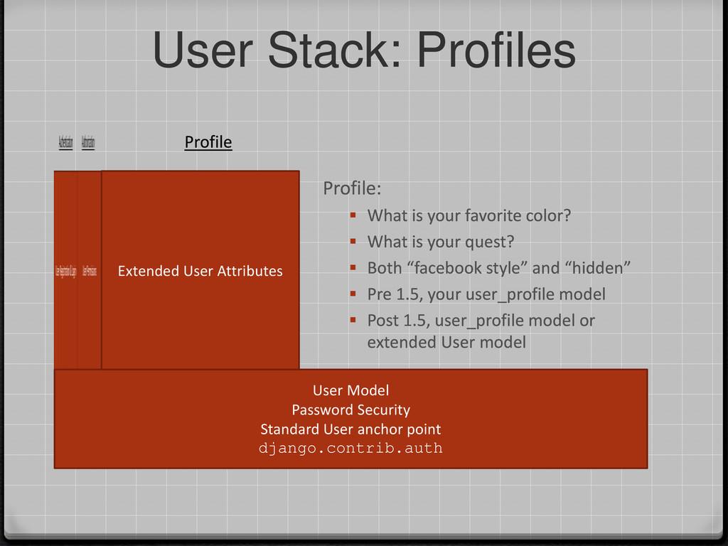 User Stack: Profiles User Model Password Securi...