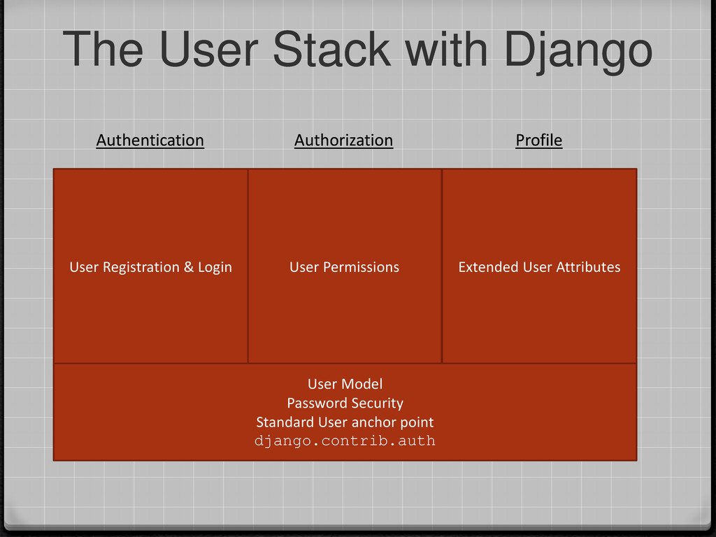 User Permissions Authorization The User Stack w...